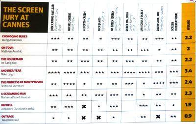 スクリーン誌の星取表-『アウトレイジ』は一番下……正直きびしい……。