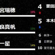 「真犯人フラグ」一番怪しいのは芳根京子演じる瑞穂!第3回投票の結果発表