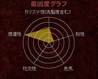 【最凶度グラフ】カリスマ性(洗脳度含む):3 / 残虐性:5 / 知性:1 / 社交性:0 / 色気:0