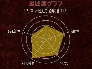 【最凶度グラフ】カリスマ性(洗脳度含む):3 / 残虐性:3 / 知性:4 / 社交性:5 / 色気:4